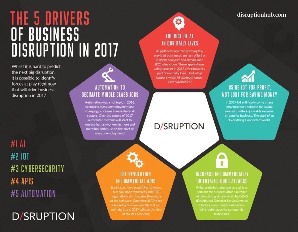 What will be disrupting your business in 2017: #growthhacking #innovation #makeyourownlane #defstar5 #iot #AI #iiot<br>http://pic.twitter.com/XoIxMTYgcv