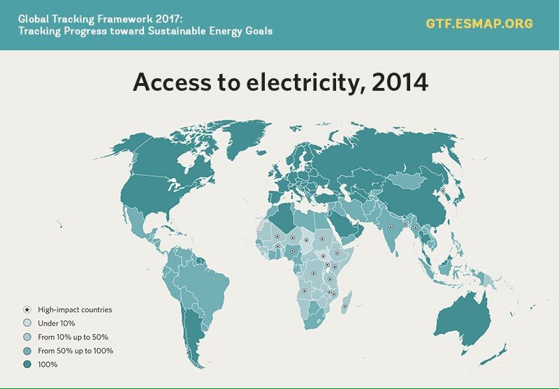 80% of people without electricity live in just 20 countries. Communities benefit with its addition:  http://www. worldbank.org/en/topic/energy  &nbsp;   #socent #socimp<br>http://pic.twitter.com/EIblIybYst