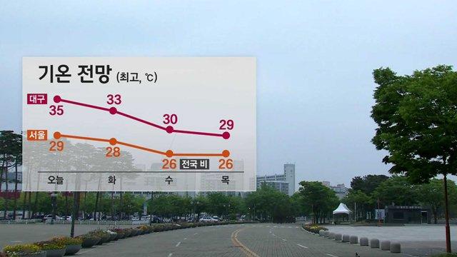 #날씨 오늘 한여름 더위…영남 곳곳 폭염주의보. 낮 기온 서울 29도, 청주 32도, 광주 32도, 대구 35도로 어제보다 더 더워. https://t.co/RUrcdpMOtD 기온이 높게 나타나는 만큼 자외선도 강하고 오존 농도도 높아.
