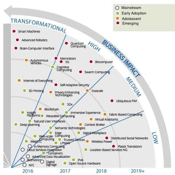 #Tech Trends That Will Impact Your #Business In The Next 4 Years [#Infographic] #AI #Marketing #IoT #BigData #Fintech #InternetOfThings<br>http://pic.twitter.com/okaE8ggOS6