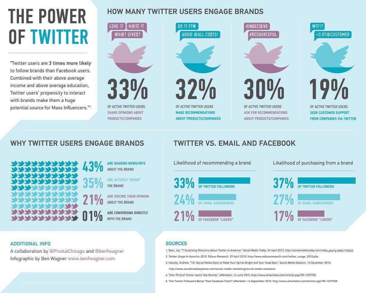 The Power Of Twitter #GrowthHacking #DigitalMarketing #makeyourownlane #Mpgvip #defstar5 #SEO #SEM #SMM #contentmarketing #socialmedia<br>http://pic.twitter.com/63x07ydPRK