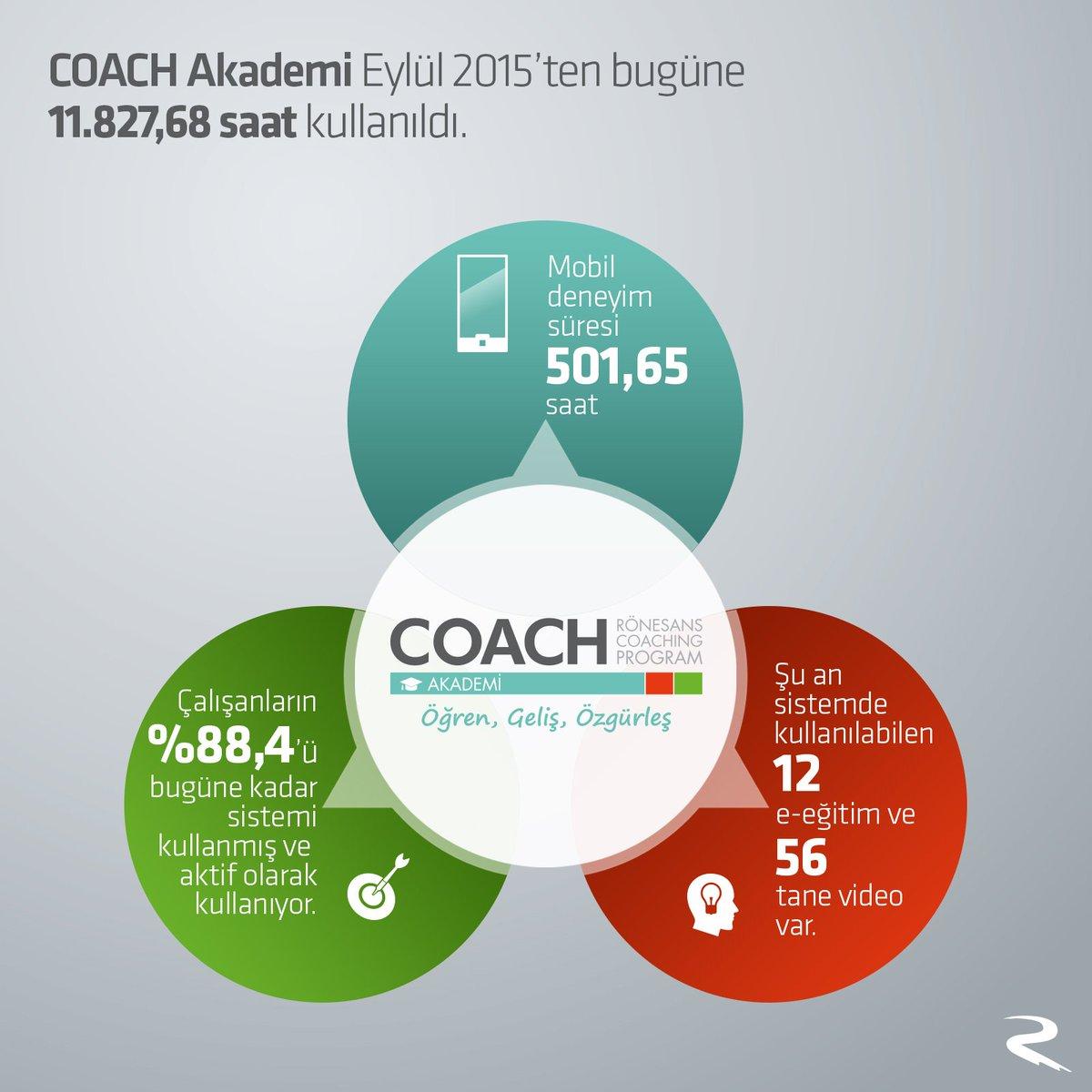 Rönesans Holding On Twitter Coach Akademi Online öğrenme Platformu