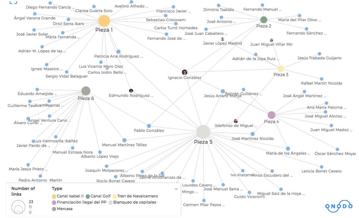 Caso Lezo: gráfico para tener a mano y entender cómo están conectados los investigados https://t.co/NJOHAImm2n https://t.co/YjiOEVkb2x