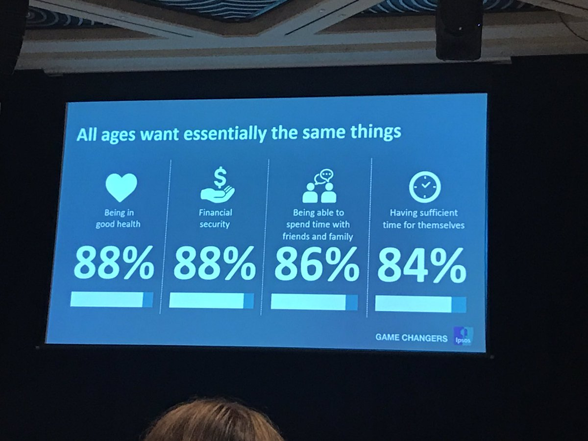 .@Committee4Perth research by IPSOS shows no difference in what different generations want #BabyBoomers #millenials #XGen #YGen <br>http://pic.twitter.com/1H4P4l0bZC