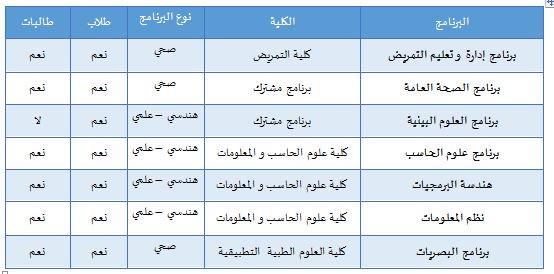 عمادة الدراسات العليا On Twitter إعلان يسر عمادة الدراسات العليا بجامعة الملك سعود أن تعلن عن إتاحة باب التقديم لبرامج التعليم المستمر بتكاليف دراسية لمرحلة الماجستير Https T Co 52lsgpxqcc