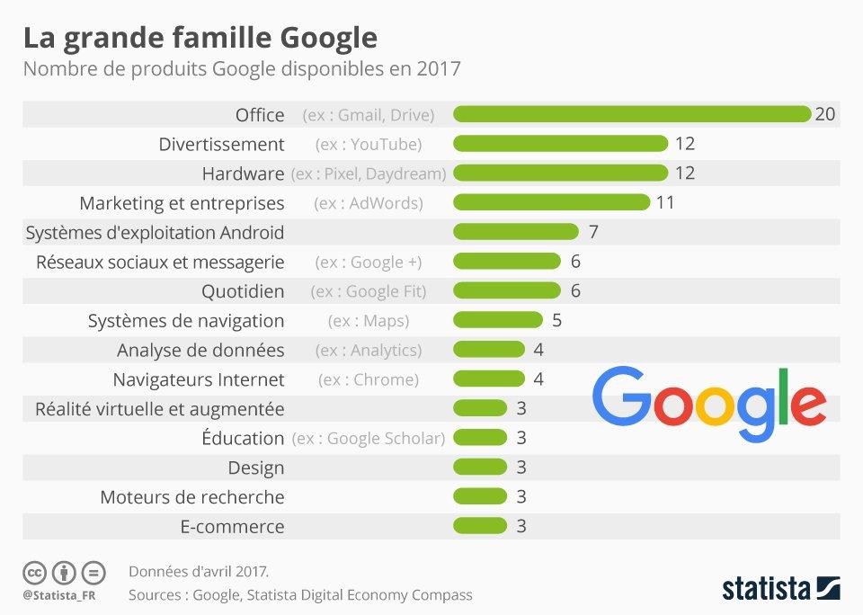 La grande famille Google  #Android #Digital #Données #Google #Innovation #Numérique #Réalité #Infographie<br>http://pic.twitter.com/vbR15FmCa4