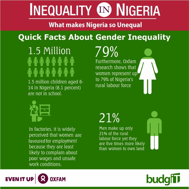 Image result for inequality in nigeria