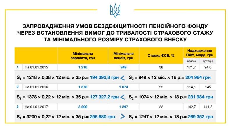 Сегодня Гройсман намерен обсудить с миссией МВФ представленную пенсионную реформу, - замминистра финансов Марченко - Цензор.НЕТ 3759