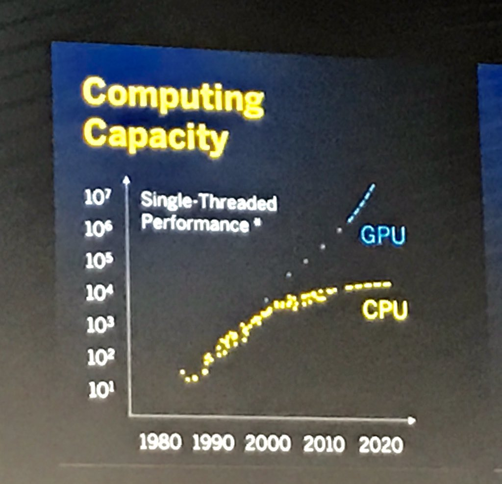 The story of the rise of the #GPU as the engine of growth in computing power today is not nearly as well known as it should be. #SAPPHIRENOW https://t.co/4ukDrHXA3T