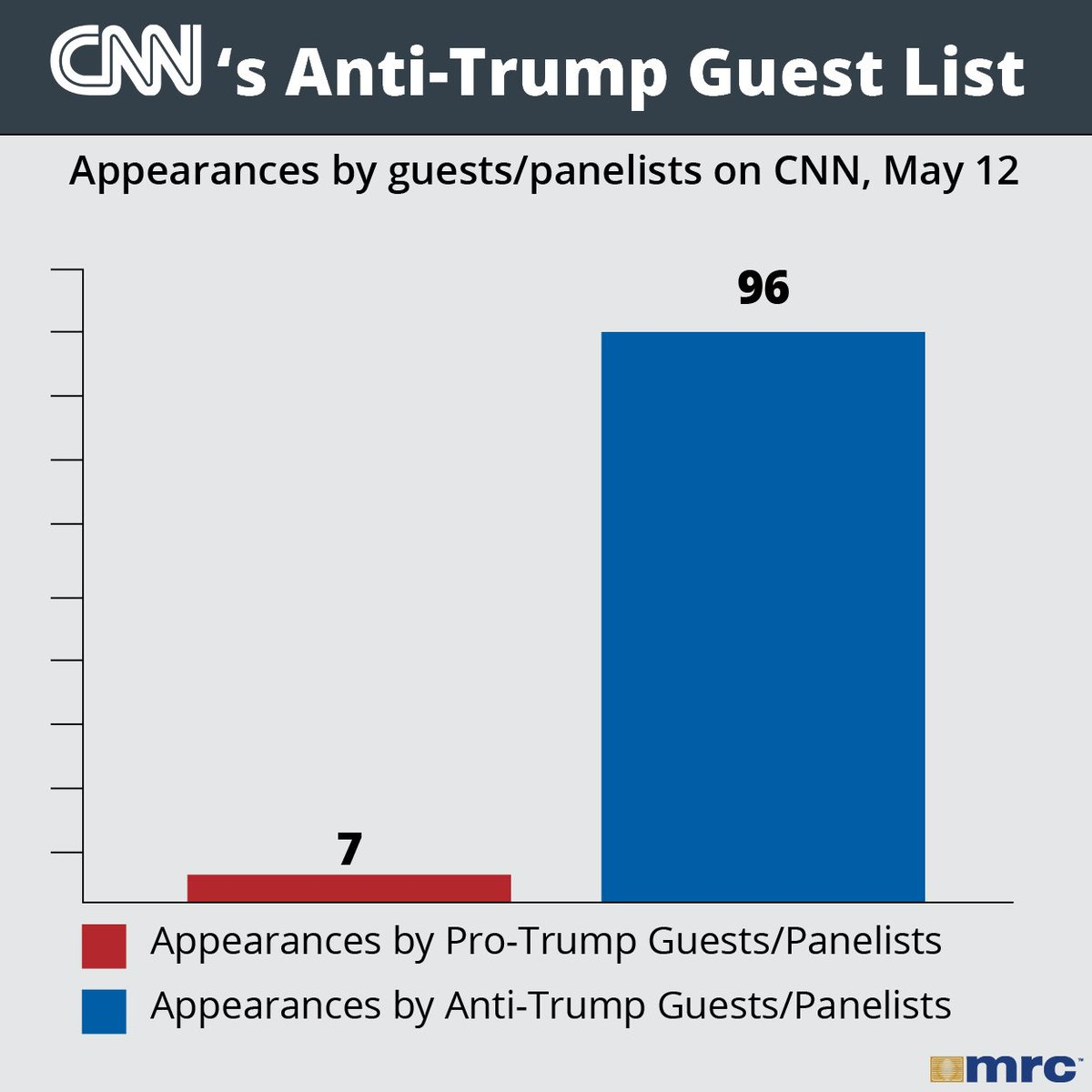 CNN claims to be unbiased, but they're only interested in letting one side speak. https://t.co/Of6Cu5mI6p