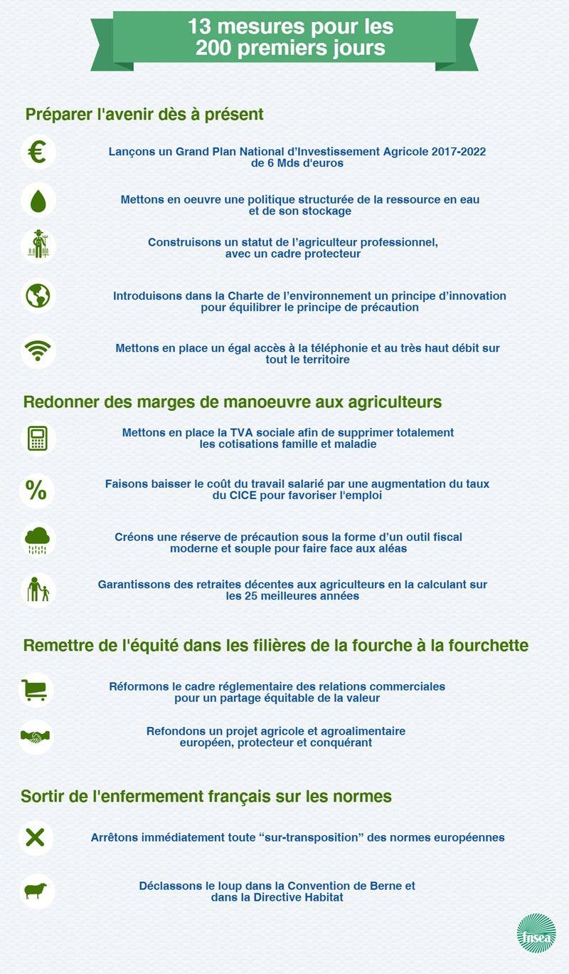 Jacques Mézard, Ministre de l'Agriculture  - Page 3 DACTZC6W0AA6ba0