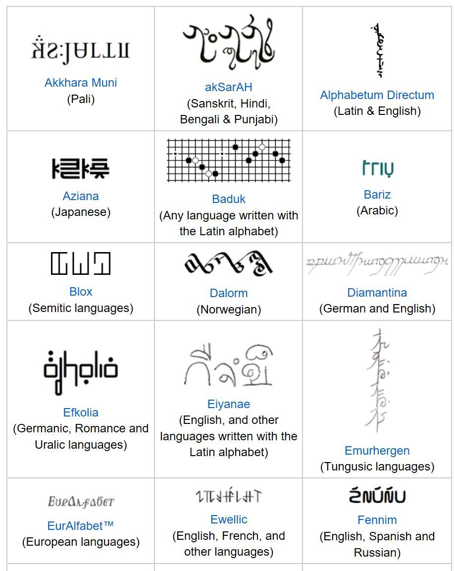 """世界の文字BOT בטוויטר: """"【人工文字】①人工言語のために作られた文字 ..."""