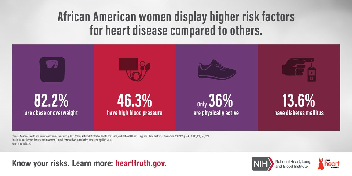 African American women display higher rates of risk factors for #heartdisease including hypertension, obesity & lack of physical activity.