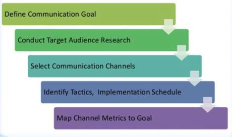 Per our #EdDigID discussion today: Do You Have Social Media Goals? https://t.co/JL6yzWA40f https://t.co/QgWYHbi3yt