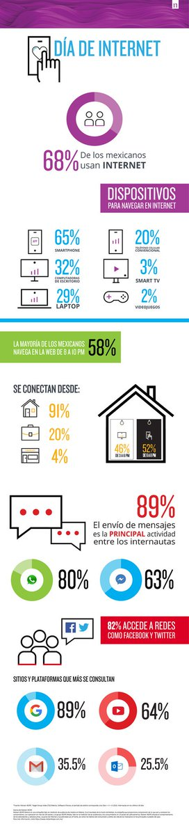 #DíaDeInternet Infografía sobre el uso de este medio. Fuentes: Nielsen IBOPE, TGI. https://t.co/nrnQSDSut5