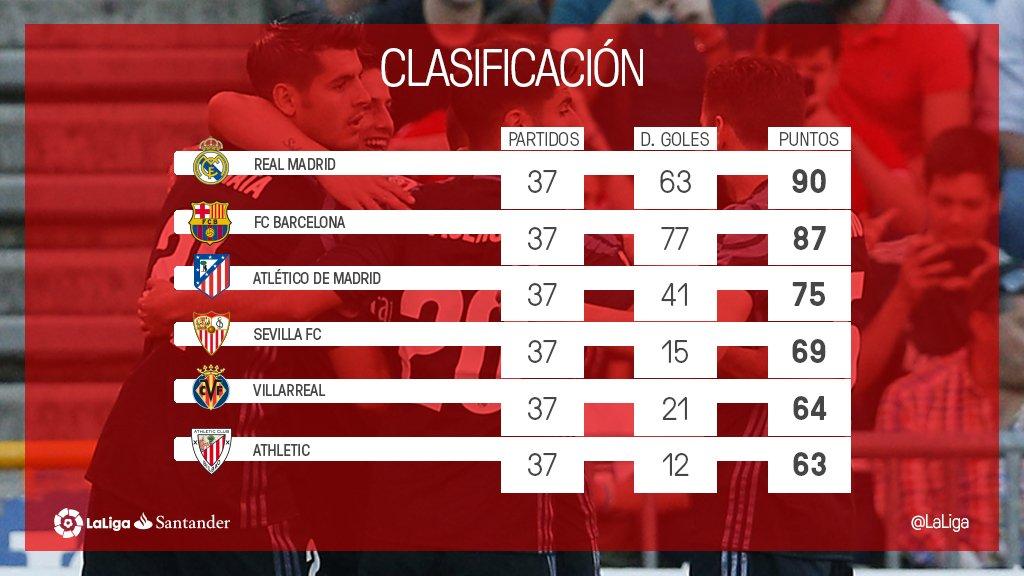 Gusur Barcelona, Real Madrid di Ambang Juara La Liga Spanyol