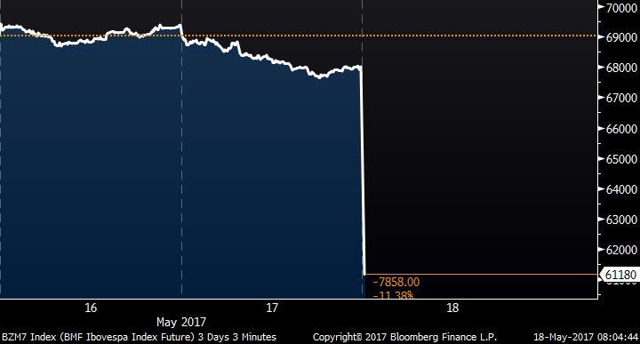 *BRAZIL STOCK FUTURES PLUNGE 10% ON OPEN  https://t.co/lQS9nUityj