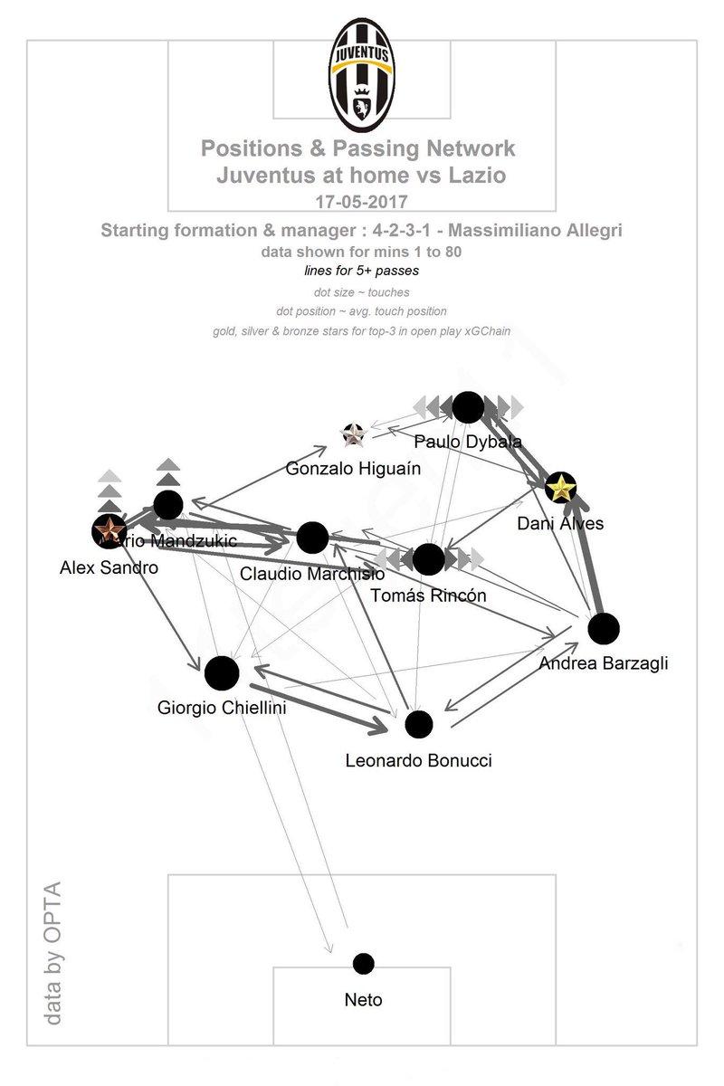 #JuveLazio Ball Distribution. Alex Sandro &amp; Dani Alves absolutely top-notch!! #TIMCup #CoppaItalia2017 <br>http://pic.twitter.com/8lwrkx7DJJ