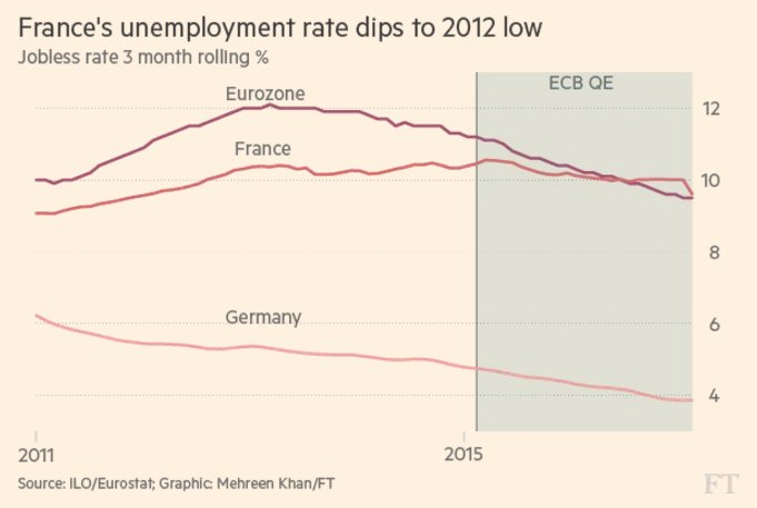 Financial Times On Twitter Just What President Macron Needed France S Unemployment Rate Has Fallen To The Lowest In Five Years Https T Co R2oy8vfwro Https T Co Tfmvfpcwwx