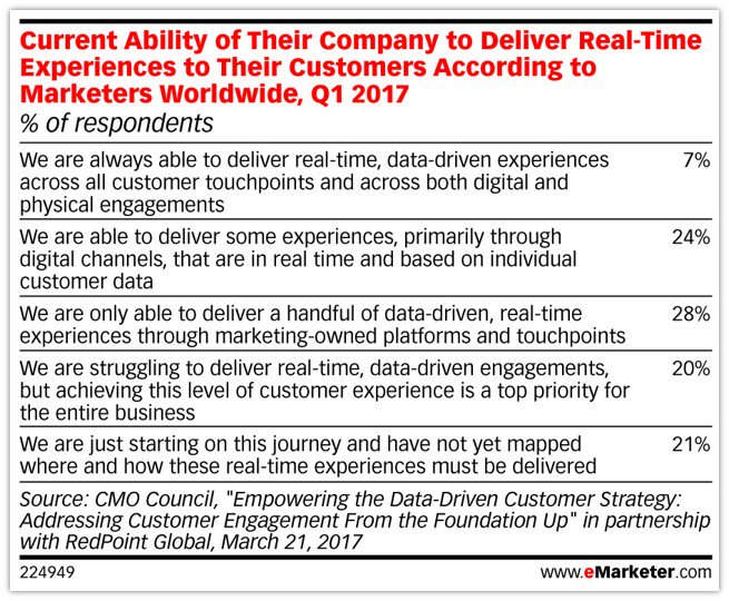 However, marketers still have a limited ability to connect experiences across touchpoints. #CX #eMwebinar https://t.co/FM1jRDqwsF
