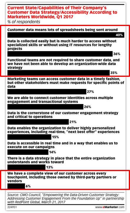 The reality of dealing with customer #data is still messy for many marketers. #CX #eMwebinar https://t.co/Xi4ojPe4FQ