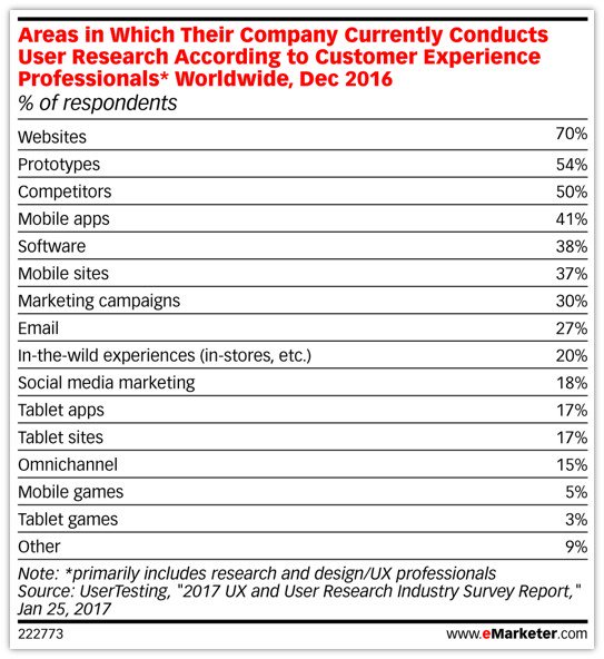 Marketers are doing more to understand their customers. #CX #eMwebinar https://t.co/Gwtda9TT39