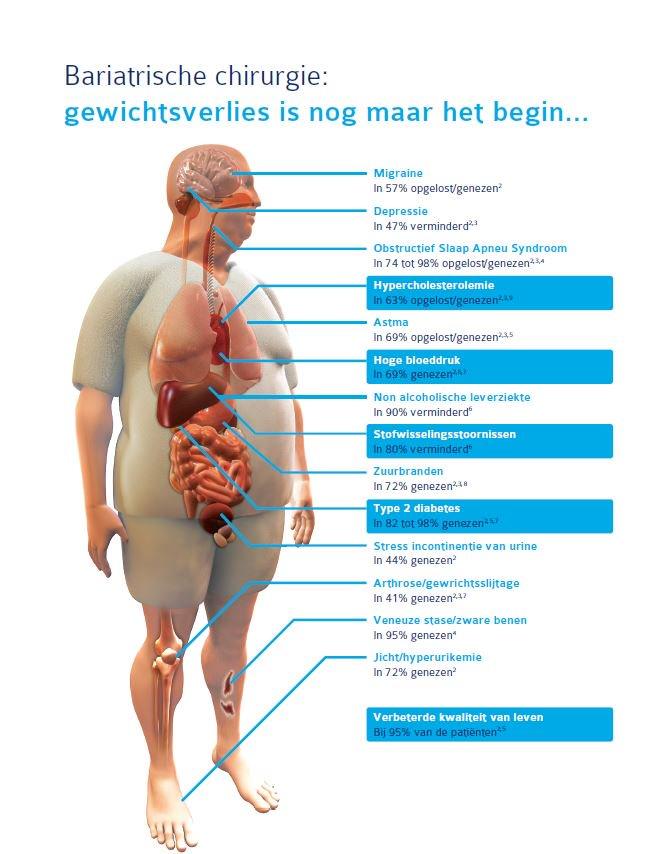 leverziekten en symptomen