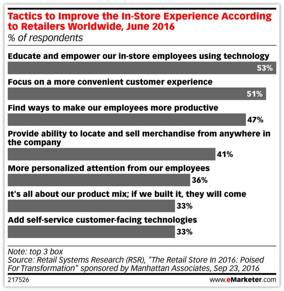 Improving the in-store experience is critical for #retailers. #CX #eMwebinar https://t.co/NEgTptNJU8