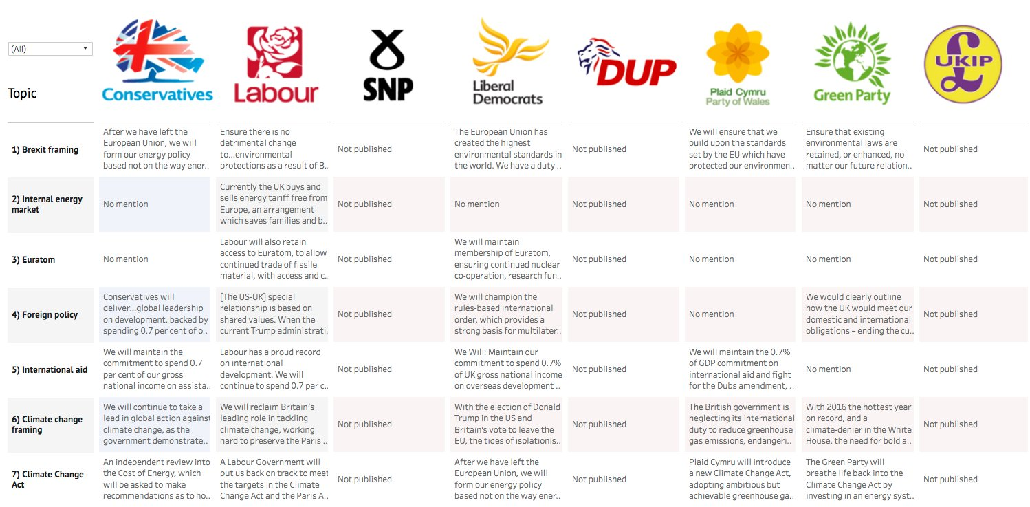 UPDATED - Election 2017: What the manifestos say on energy and climate change | @DrSimEvans https://t.co/rCJQg7P9h3 https://t.co/LunUuQ2X7C