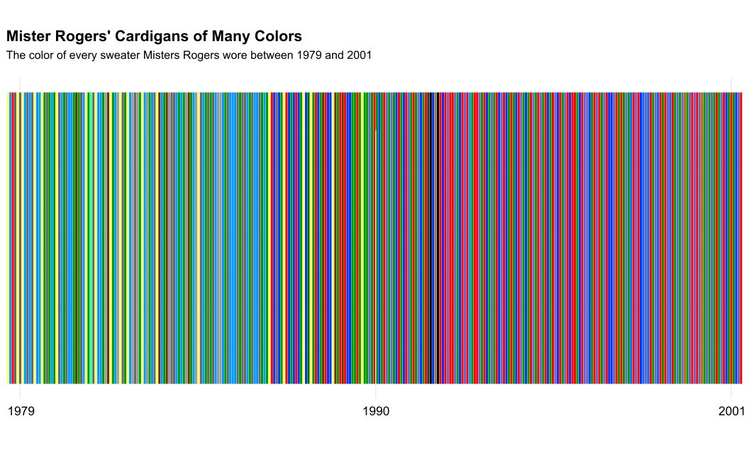 Every Color Of Cardigan Mister Rogers Wore From 1979–2001 https://t.co/rN0StHRXrz https://t.co/MSlJSqcn4v