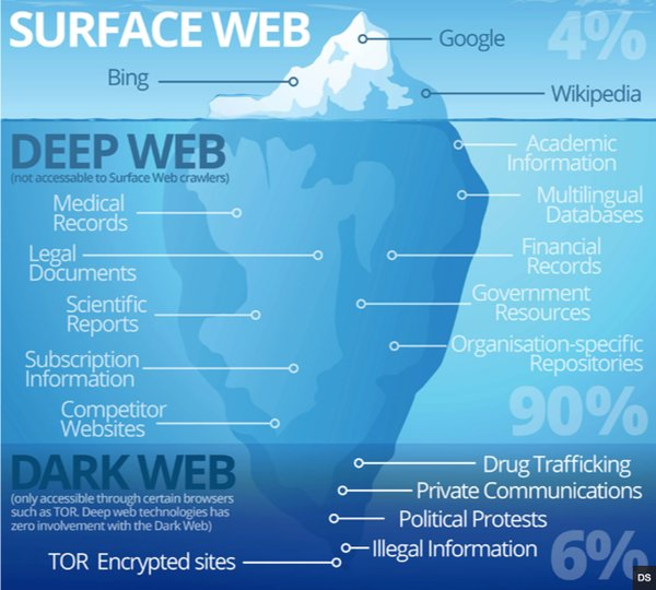 Andyblackassoc on twitter do you make decisions based on shallow do you make decisions based on shallow web they may be fake decisions our tool gives access to deepweb diplomacy ccuart Choice Image
