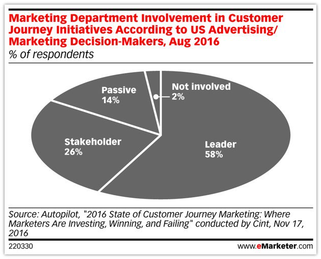 Marketers have the opportunity to take a stronger role in customer journeys and customer experience. #CX #eMwebinar https://t.co/WyU9f6OAnS