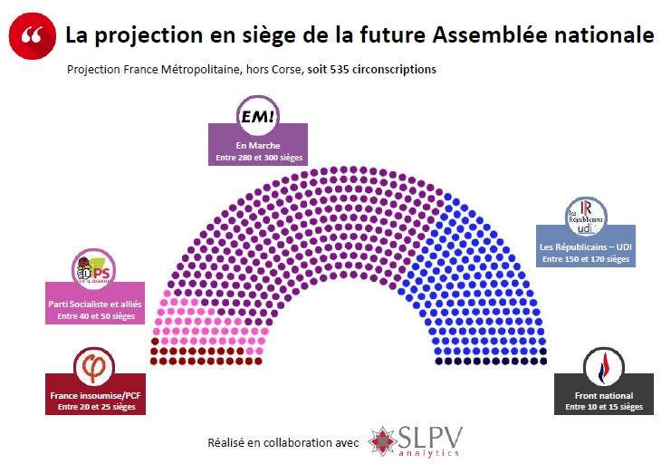 #Sondage #Legislatives @opinionway (sur 535 circonscriptions) #LFI 14% 25s #PS 11% 45s #REM #MoDem 27% 290s #LR -#UDI 20% 160s #FN 20% 15s<br>http://pic.twitter.com/NYDsyLBebT