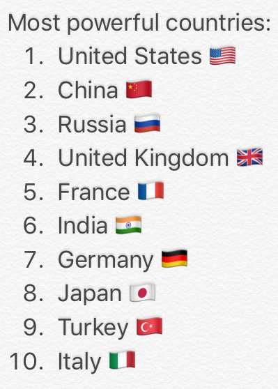 History Listing HistoryListing Twitter - Most powerful countries