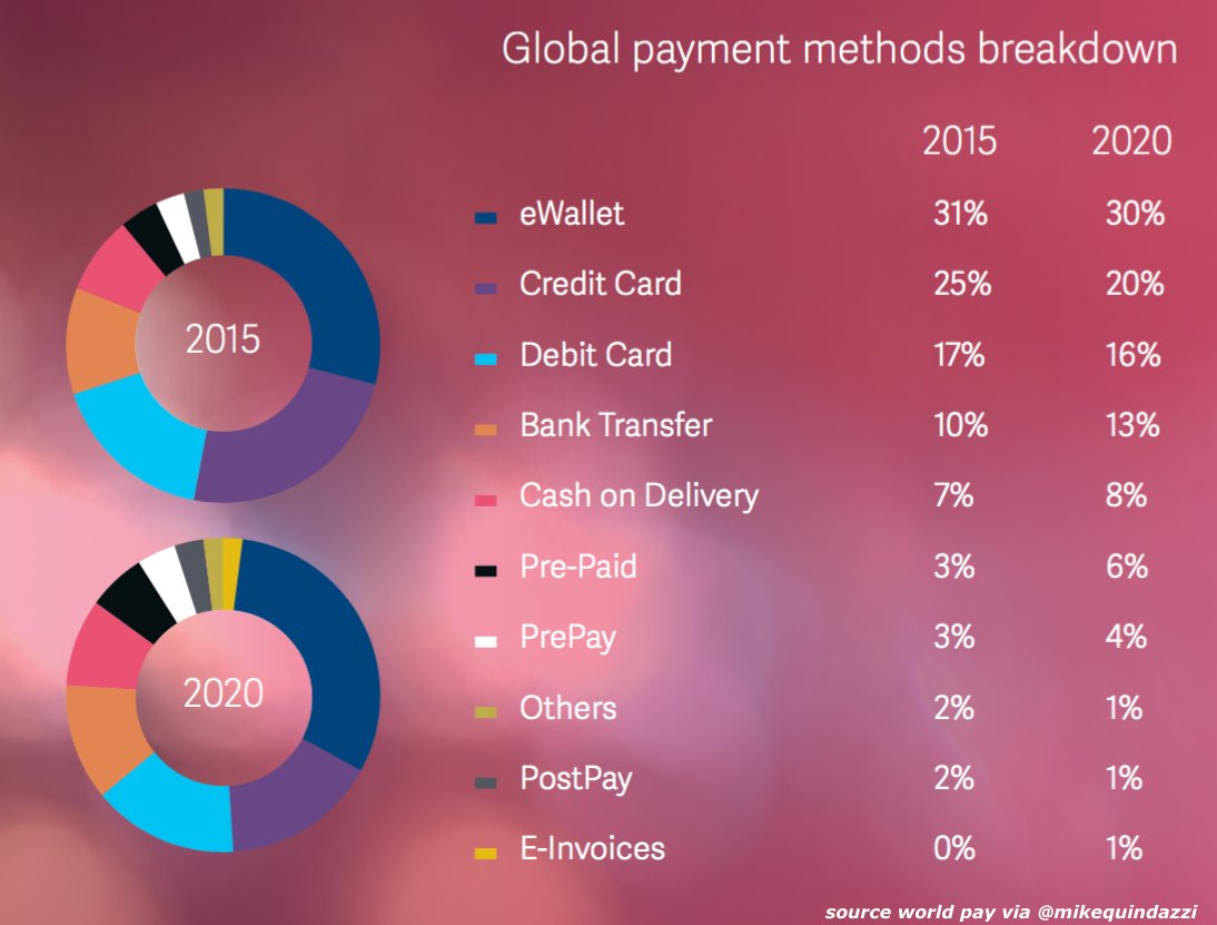 Global #online #payments report forecasts for 2020. @Worldpay_Global (#ecommerce #mobilepayments #fintech #digitalwallet) <br>http://pic.twitter.com/WAgLqUQTFW