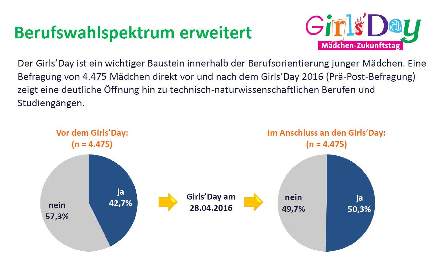 Der #D21GD-Auftakt ist fast so alt wie der bundesweite #GirlsDay am Tag darauf. Und das aus gutem Grund: Mädchen werden für #MINT motiviert! https://t.co/xp3qoqtsBb