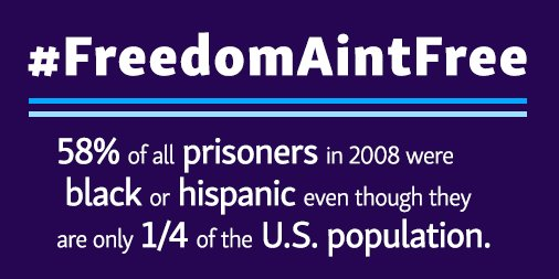 58% of prisoners in 2008 were black and/or Latinx even though they only make up 1/4 of US population #FreedomAintFree <br>http://pic.twitter.com/Cy4qFwYVb6