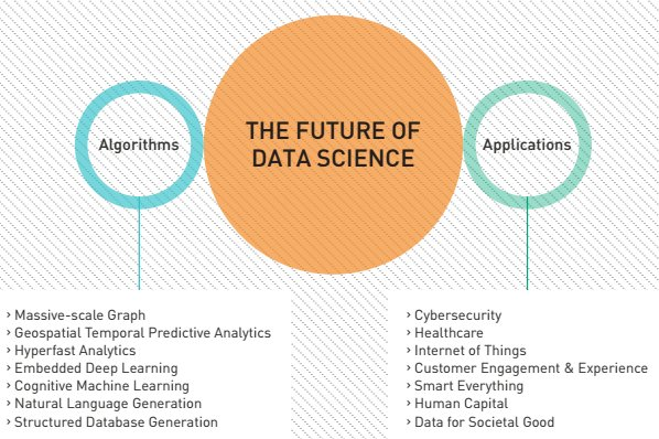The Future of Data Science in One Picture