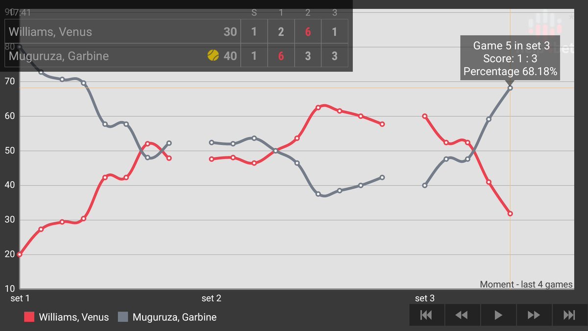 This is the #Statistics of first #Clásico of  women tenis. @Venuseswilliams Vs .@GarbiMuguruza  Vía: #WHM | #RealHERRERA<br>http://pic.twitter.com/vg5N1CmA63
