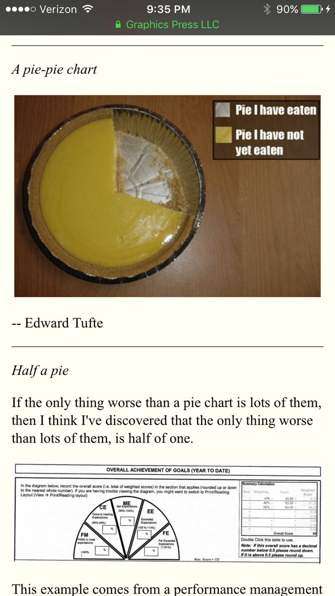 Edward tufte on twitter there is no data that can be displayed edward tufte on twitter there is no data that can be displayed in a pie chart that cannot be displayed better in some other type of chart nvjuhfo Image collections