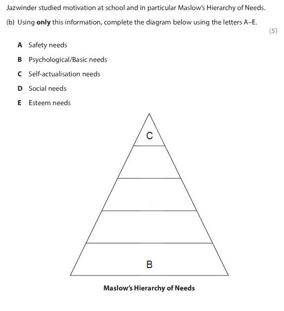 Igcse business Studies revision Notes