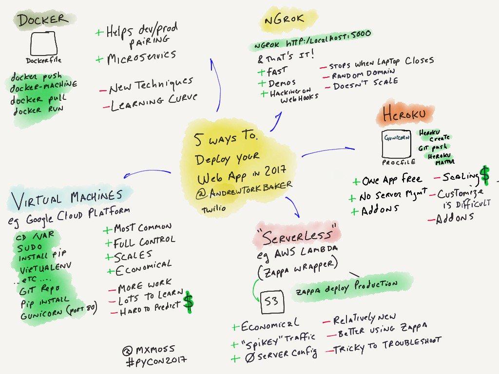 @andrewtorkbaker covers 5 modern ways to deploy yr Python app. My #sketchnotes #PyCon2017 <br>http://pic.twitter.com/bv0EPlmK8r