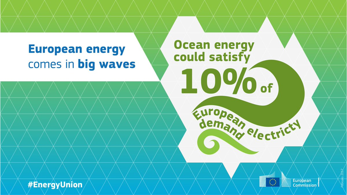 Europe celebrated its Maritime Day – did you know that #oceanenergy could supply 10% of EU\'s #electricity? #EMD2017