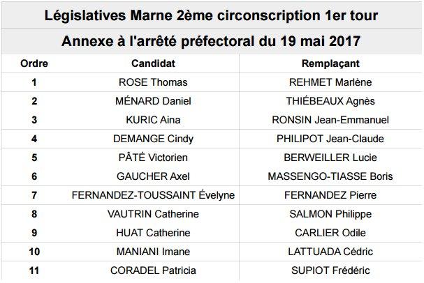 11 candidat(e)s sur la #circo5102. Go @ainakuric2017 ! #legislatives2017 #marne<br>http://pic.twitter.com/8aeN8xDvZR