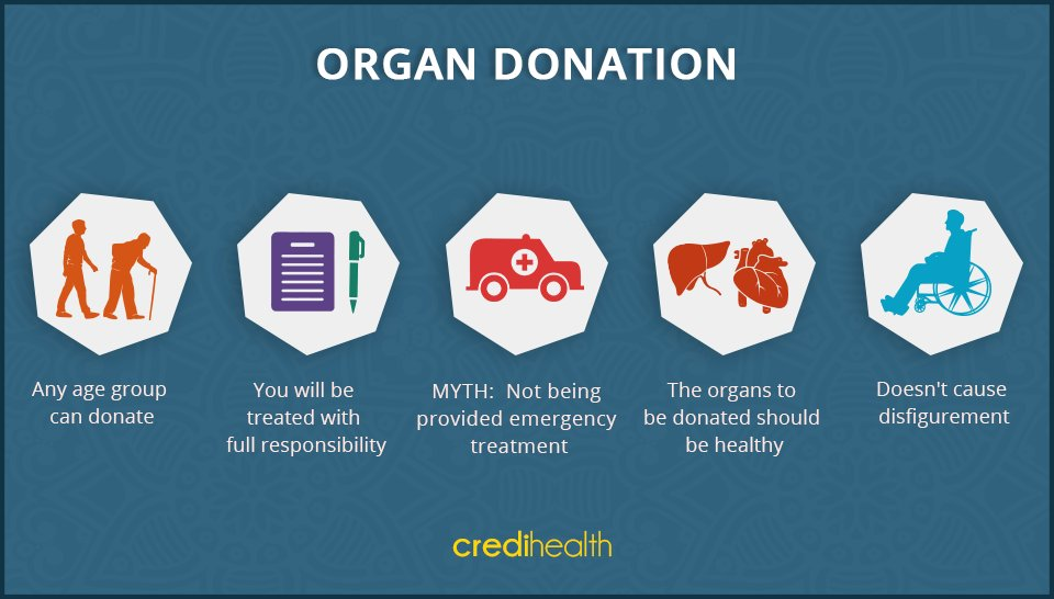 altuistic organ donation A living donation makes it possible to schedule the transplant at a convenient time for the donor and recipient better genetic matches between living donors and candidates may decrease the risk of organ rejection.