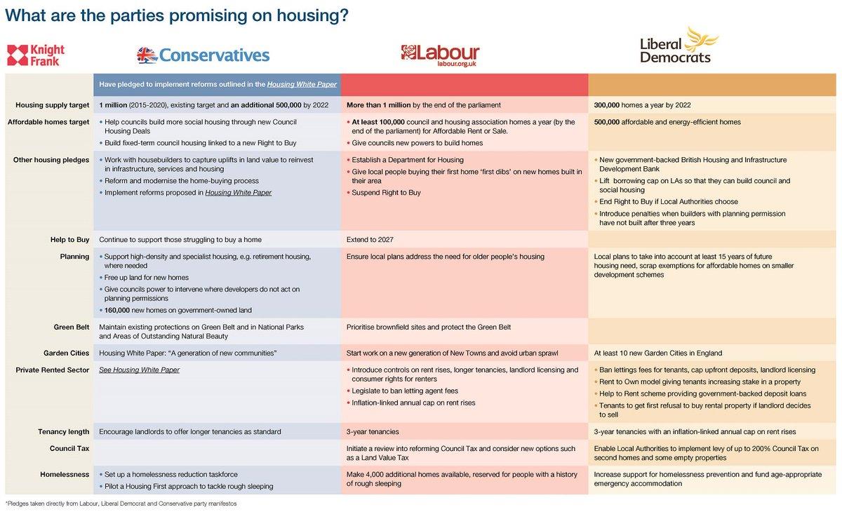 """knight frank on twitter: """"uk #election: housing manifesto pledges"""