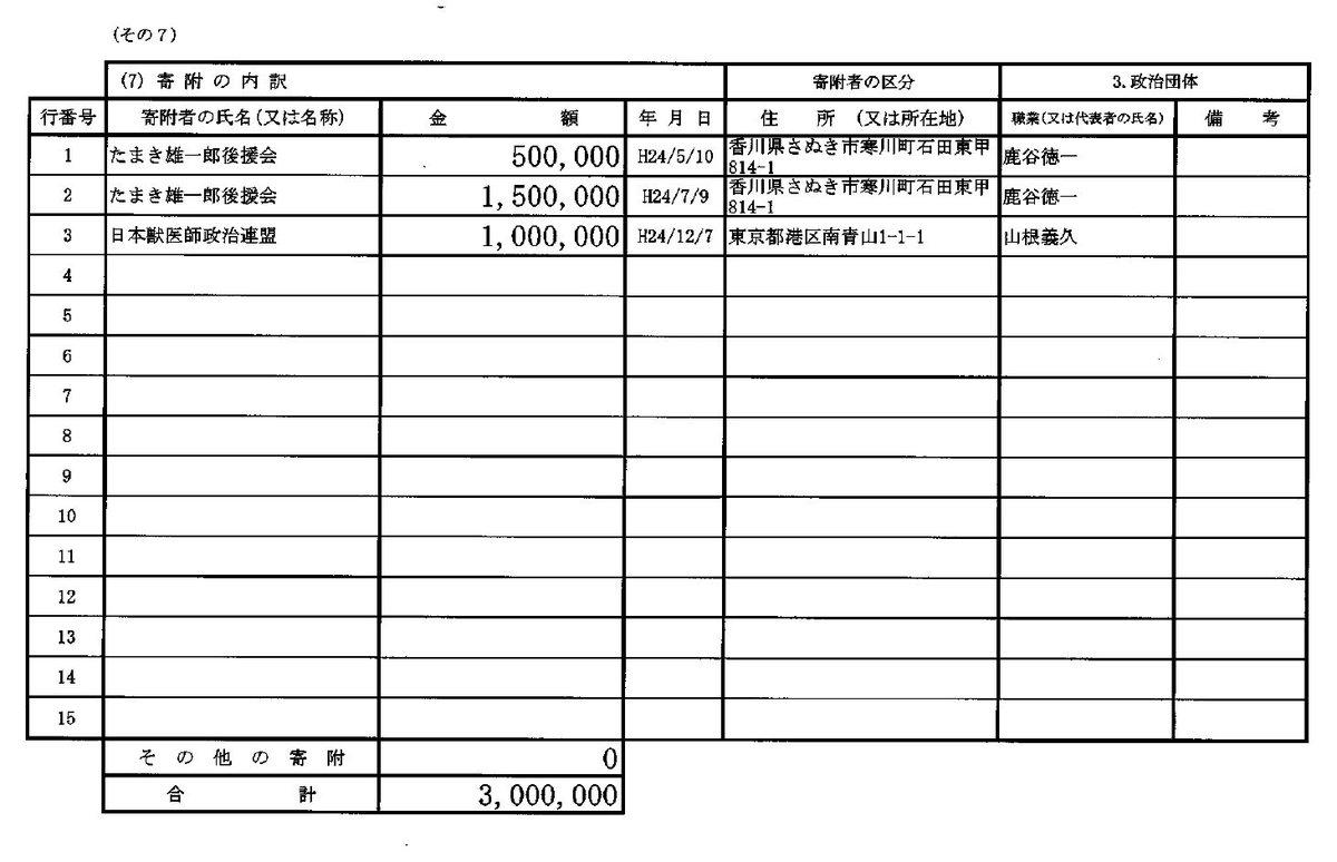 玉木氏に日本獣医師政治連盟から献金100万円(2012年)。既存の獣医師は新設大に反対だからね。安倍…