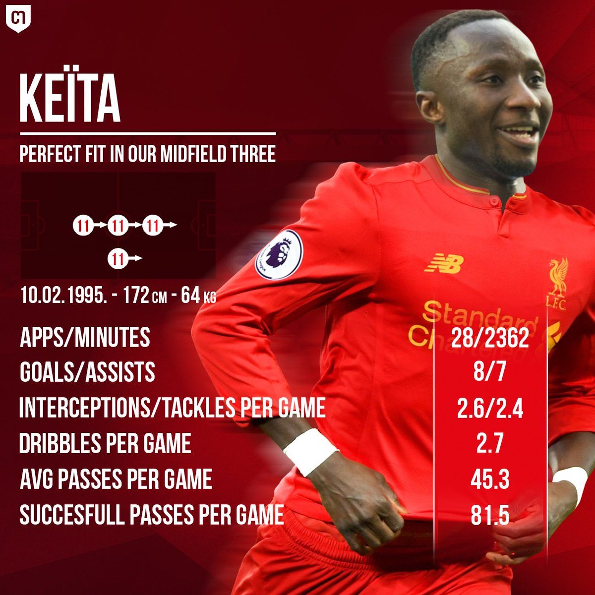 Some stats about #Keita this season, who&#39;s one of our main transfer targets at the moment!    #LFC Transfer Talk  https:// twitter.com/i/moments/8557 35573704843264 &nbsp; … <br>http://pic.twitter.com/wTzl940rcO