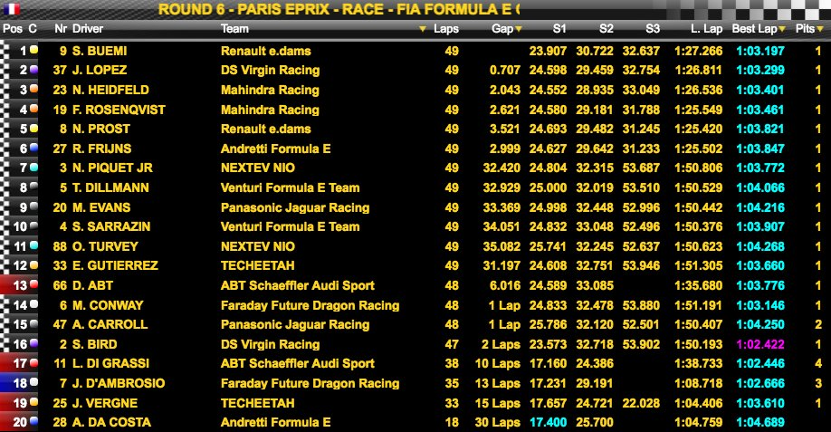 Classifica Paris ePrix 2017 - Formula E - Stagione 3
