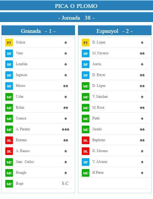 #GranadaEspanyol Latest News Trends Updates Images - PicaPlomo